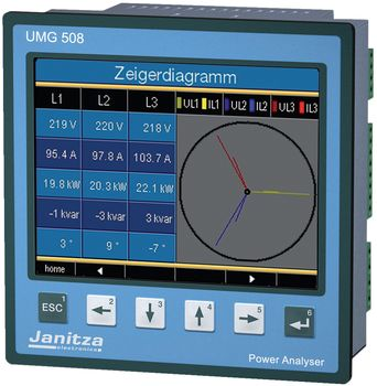 Multi-functional network analyser